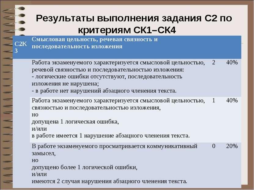 Результаты выполнения задания С2 по критериям СК1–СК4 С2К3 Смысловая цельност...