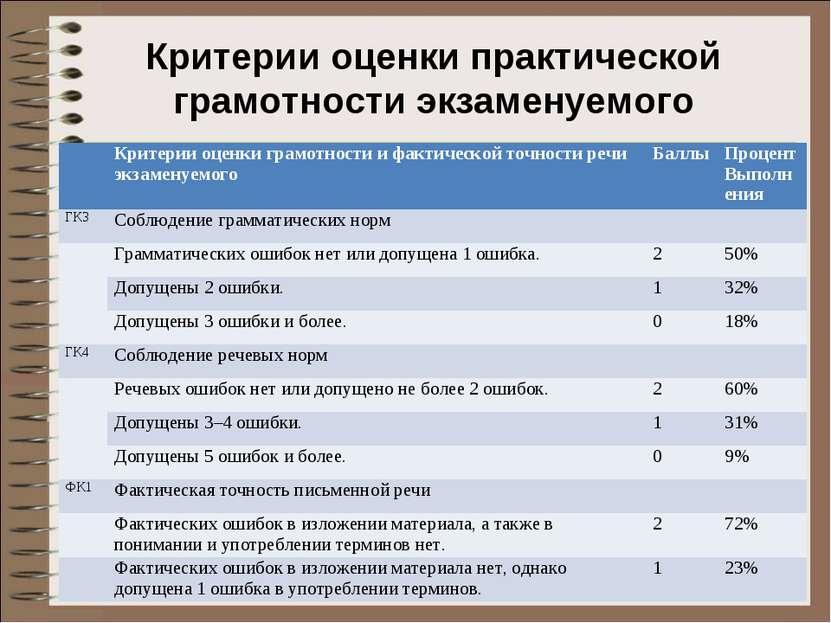 Критерии оценки практической грамотности экзаменуемого Критерии оценки грамот...