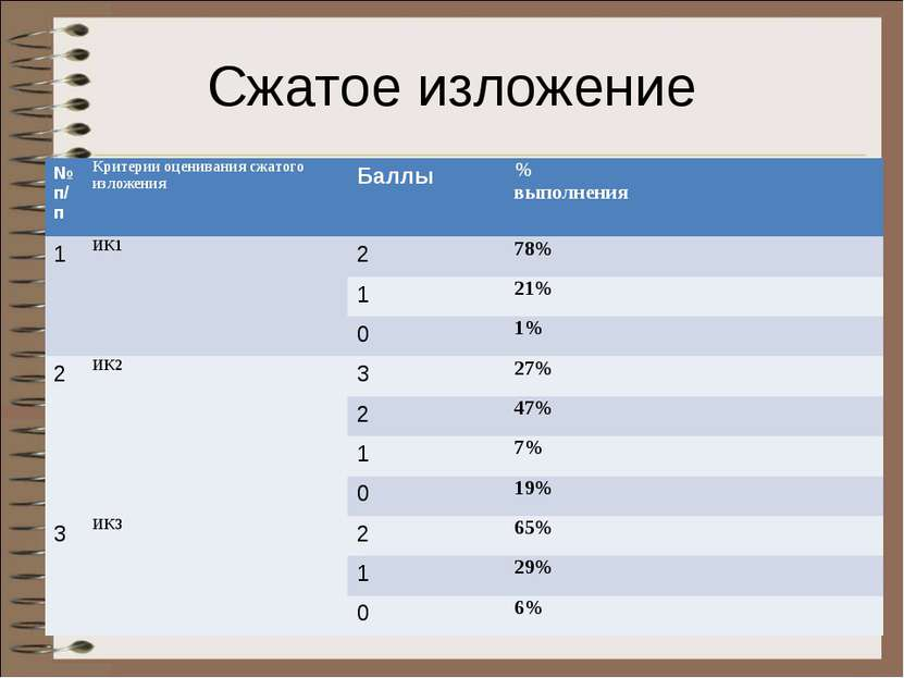 Сжатое изложение № п/п Критерии оценивания сжатого изложения Баллы % выполнен...
