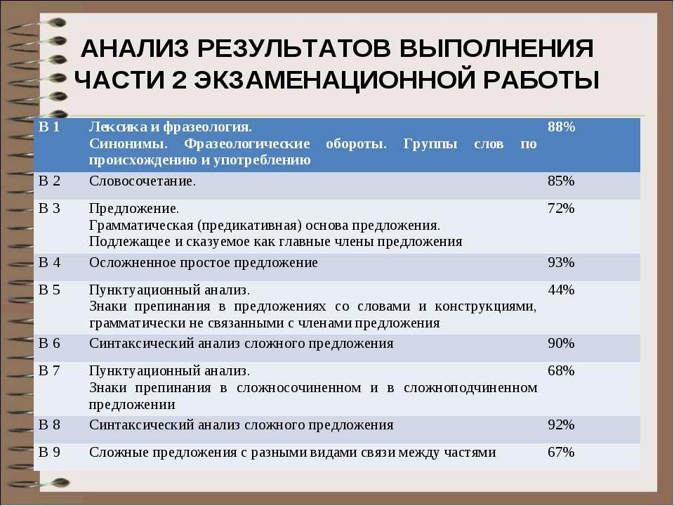 АНАЛИЗ РЕЗУЛЬТАТОВ ВЫПОЛНЕНИЯ ЧАСТИ 2 ЭКЗАМЕНАЦИОННОЙ РАБОТЫ В 1 Лексика и фр...
