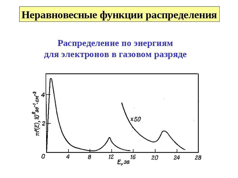 Неравновесные функции распределения Распределение по энергиям для электронов ...