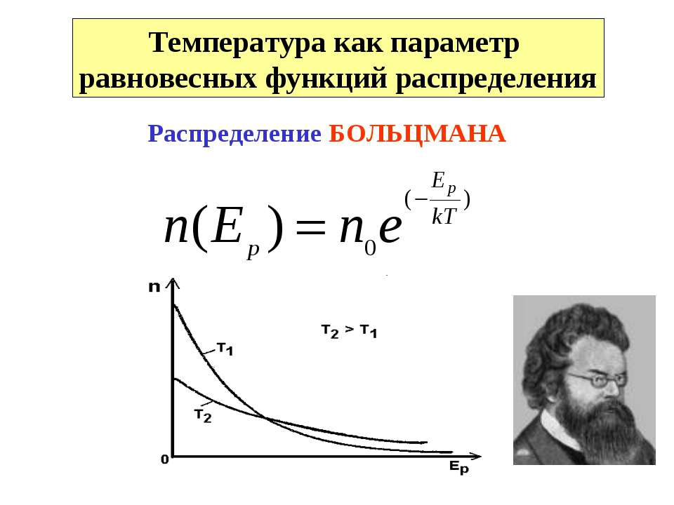 Температура как параметр равновесных функций распределения Распределение БОЛЬ...