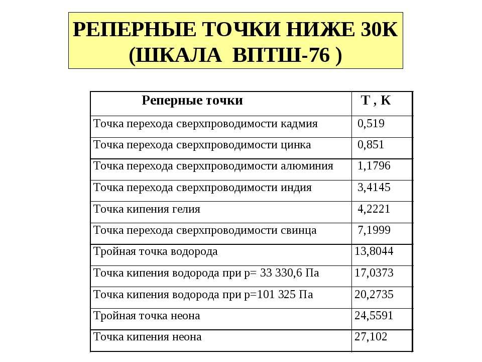 РЕПЕРНЫЕ ТОЧКИ НИЖЕ 30К (ШКАЛА ВПТШ-76 )