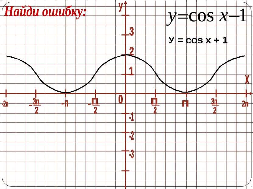 У = cos x + 1