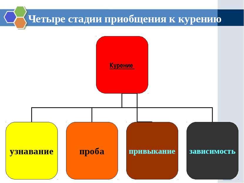Четыре стадии приобщения к курению