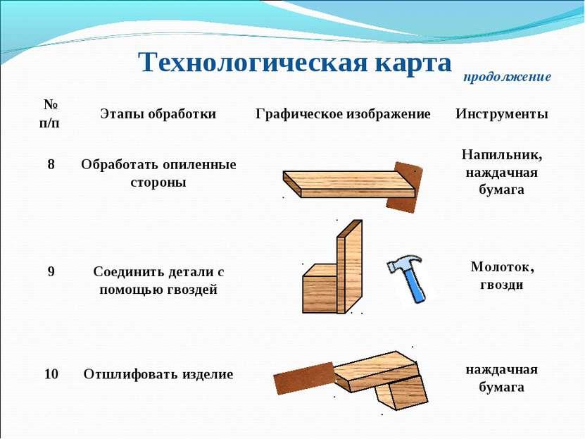 Технологическая карта продолжение 8 Обработать опиленные стороны Напильник, н...