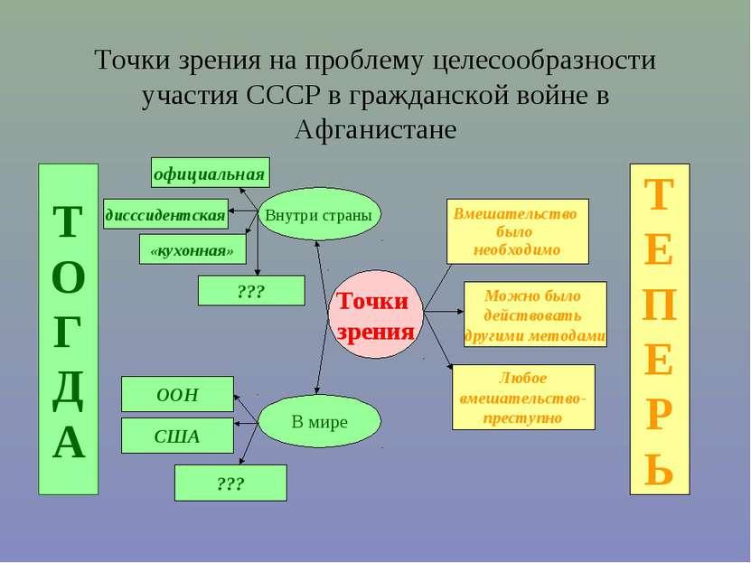 Точки зрения на проблему целесообразности участия СССР в гражданской войне в ...