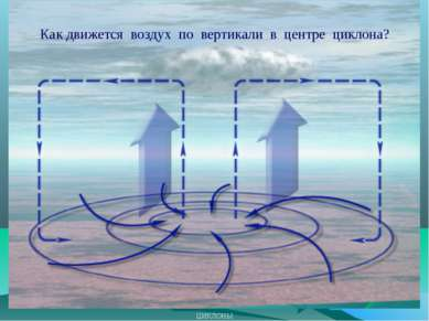 ЦИКЛОНЫ Как движется воздух по вертикали в центре циклона?