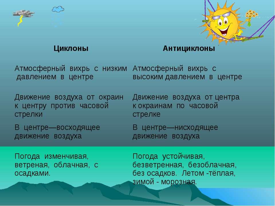 при каком атмосферном давлении клюет рыба летом