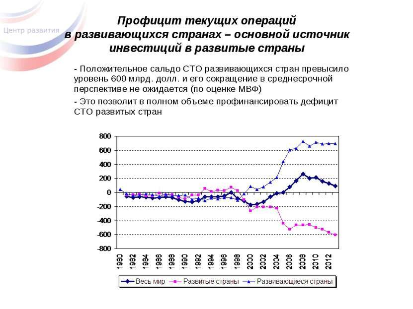 Профицит текущих операций в развивающихся странах – основной источник инвести...