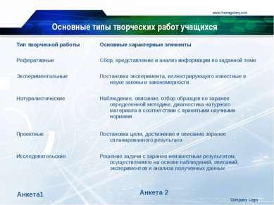 www.themegallery.com Company Logo Основные типы творческих работ учащихся Анк...