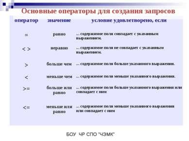 Основные операторы для создания запросов оператор значение условие удовлетвор...