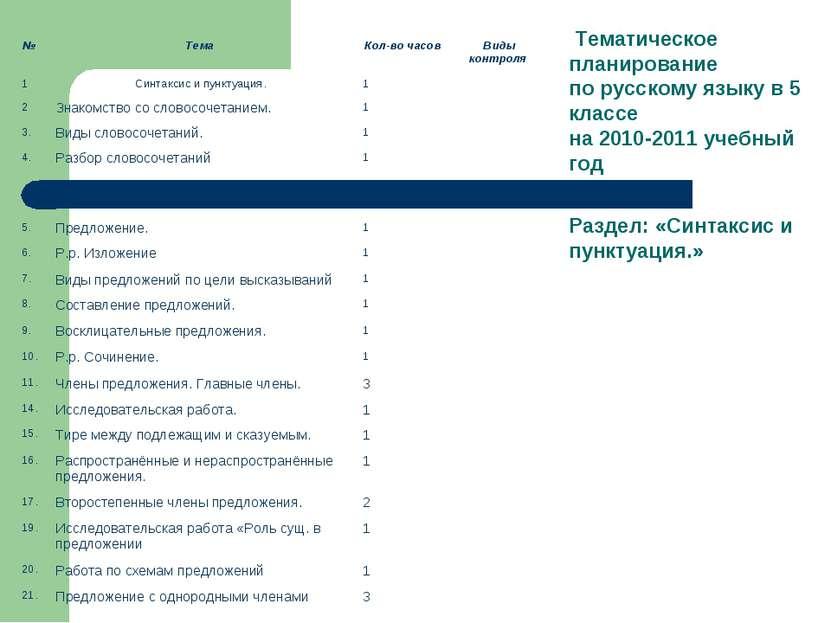 Тематическое планирование по русскому языку в 5 классе на 2010-2011 учебный г...