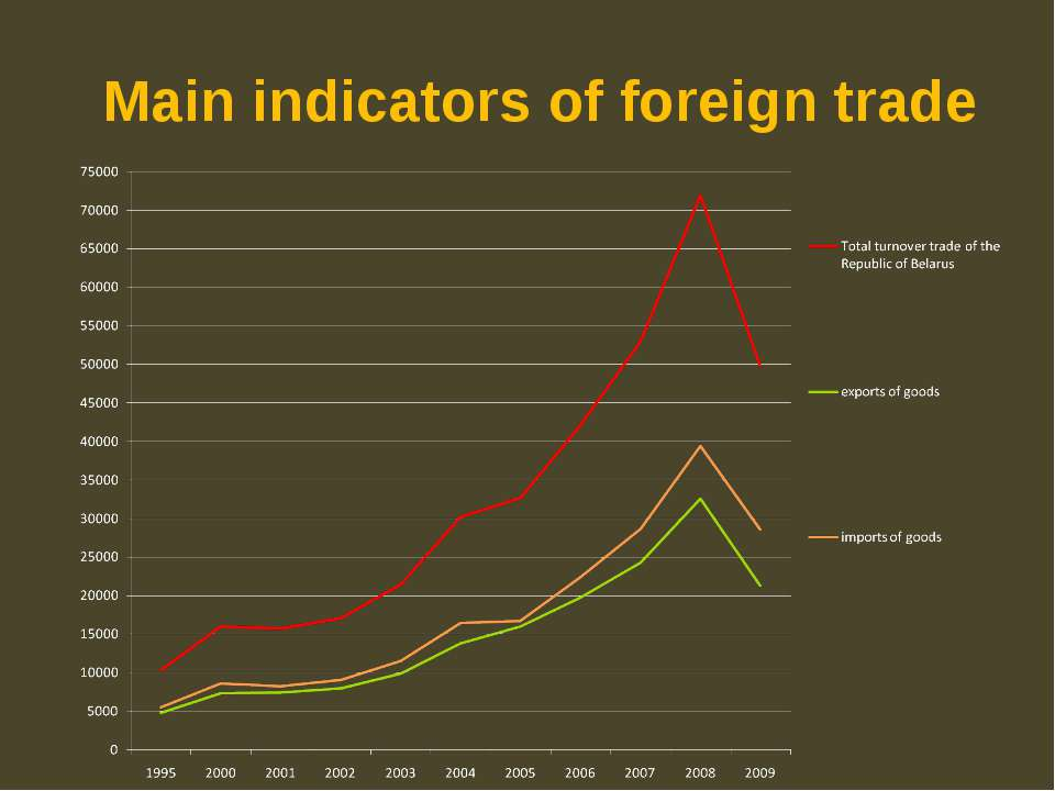 Main indicators of foreign trade