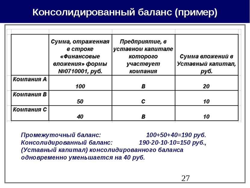 Консолидированный баланс (пример) Промежуточный баланс: 100+50+40=190 руб. Ко...