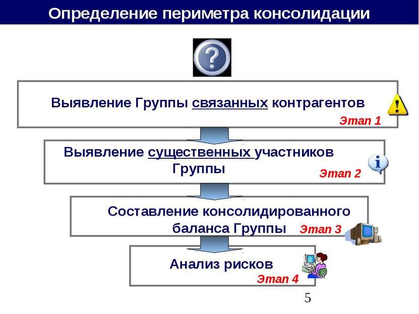 Определение периметра консолидации Выявление Группы связанных контрагентов Вы...