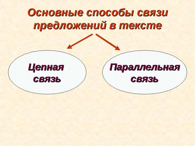 Основные способы связи предложений в тексте Цепная связь Параллельная связь