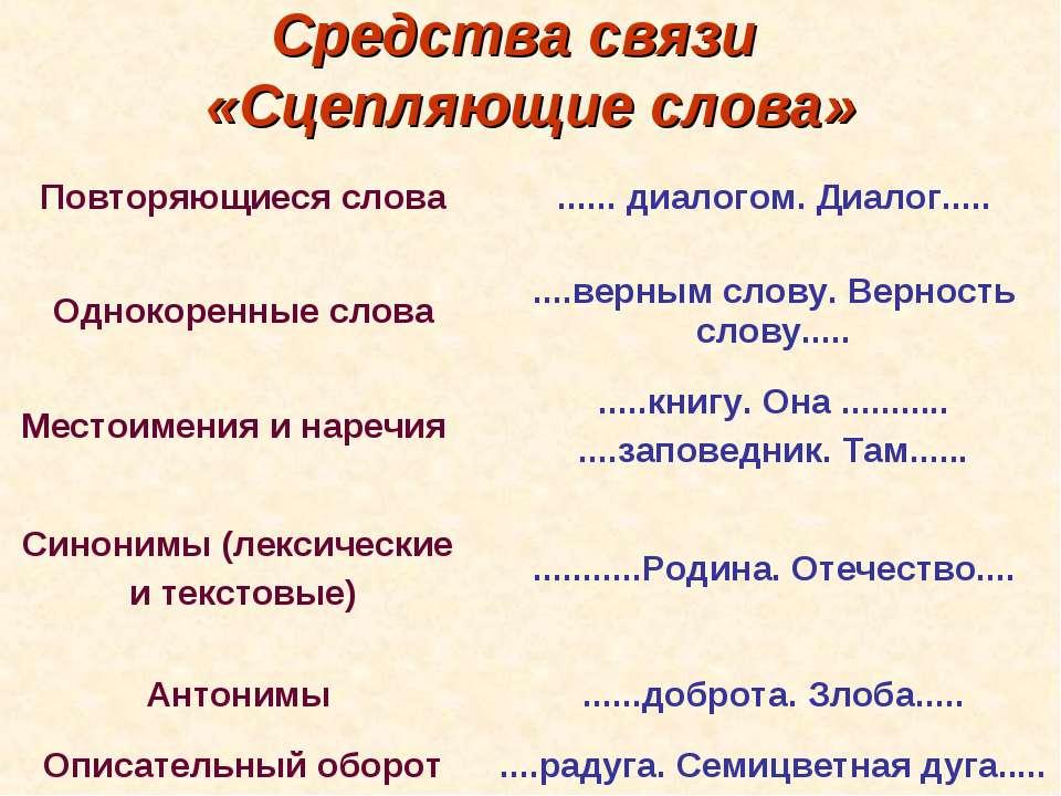 Средства связи «Сцепляющие слова» Повторяющиеся слова ...... диалогом. Диалог...