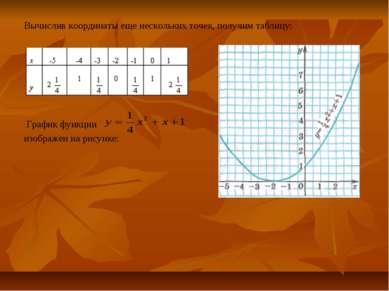 Вычислив координаты еще нескольких точек, получим таблицу: График функции изо...