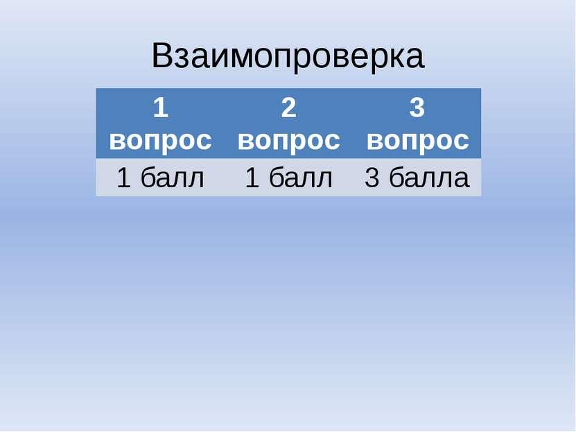 Взаимопроверка 1 вопрос 2 вопрос 3 вопрос 1 балл 1 балл 3 балла