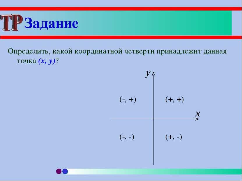 Задание Определить, какой координатной четверти принадлежит данная точка (x, y)?