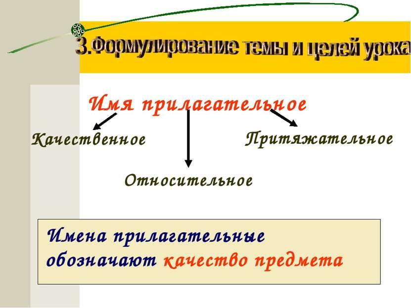 Имя прилагательное Качественное Относительное Притяжательное Имена прилагател...