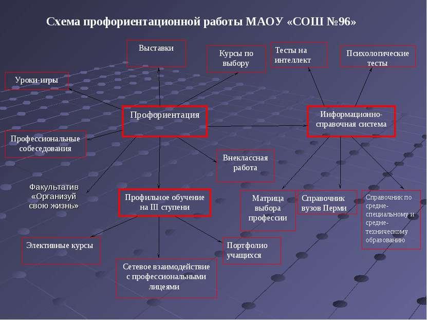 Информационно-справочная система Тесты на интеллект Профориентация Выставки П...