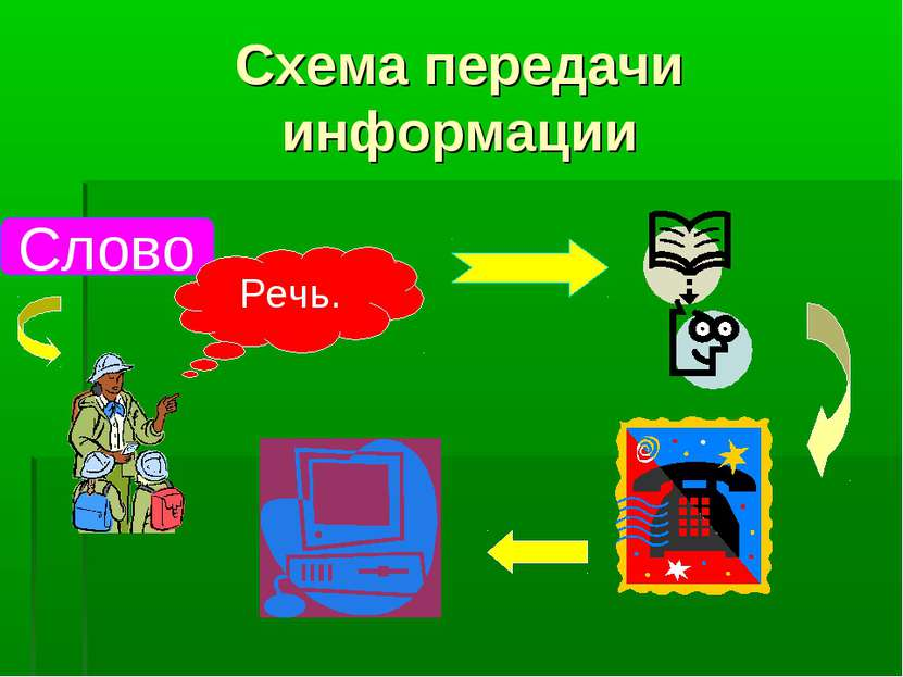 Схема передачи информации Слово Речь.