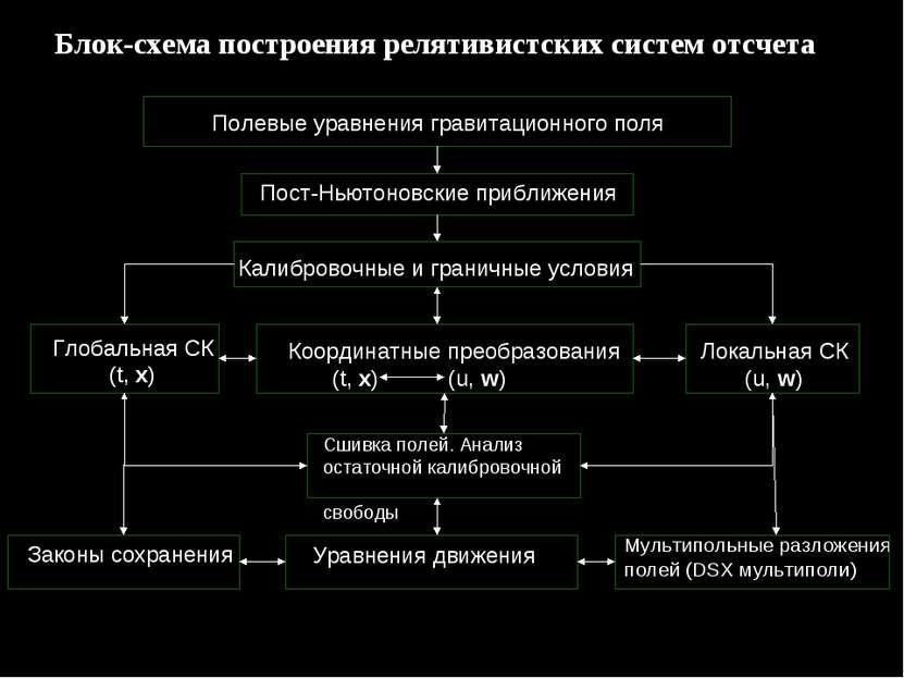 Блок-схема построения релятивистских систем отсчета Полевые уравнения гравита...