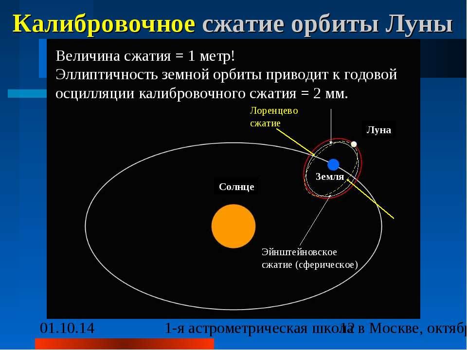 Калибровочное сжатие орбиты Луны Величина сжатия = 1 метр! Эллиптичность земн...