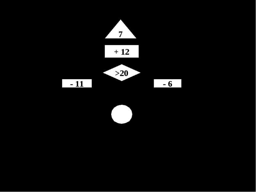 Выполним следующий алгоритм самостоятельно. 7 + 12 >20 - 11 - 6 Номер команды...