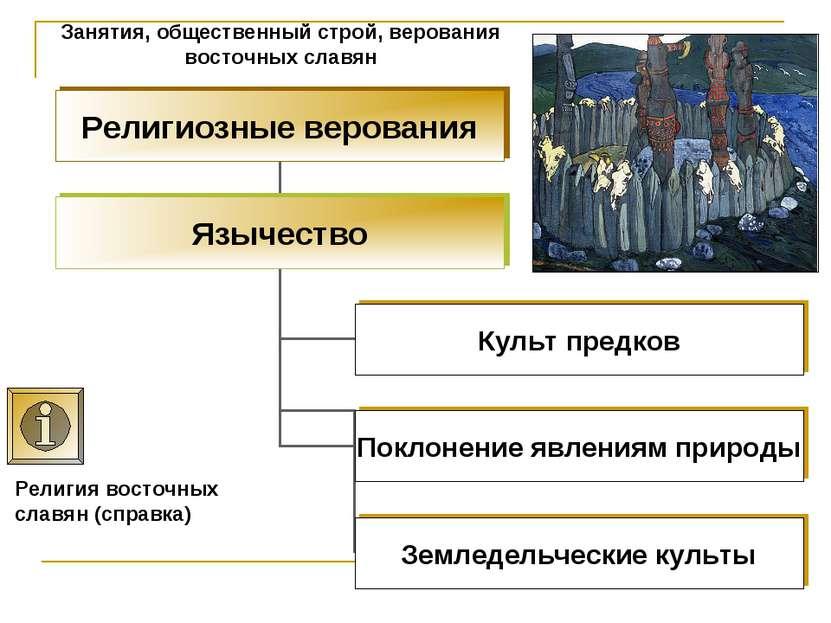Занятия, общественный строй, верования восточных славян Религия восточных сла...