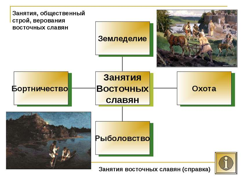 Занятия, общественный строй, верования восточных славян Занятия восточных сла...