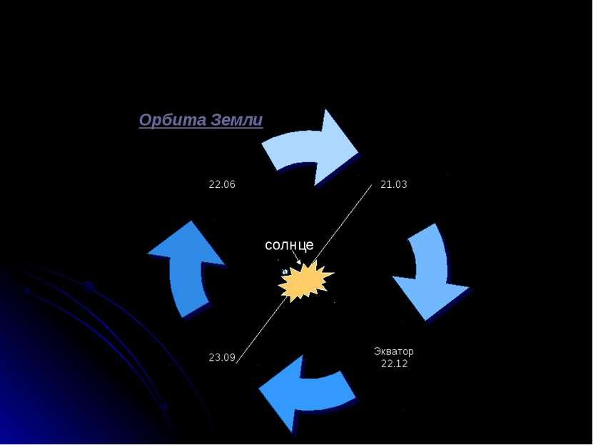 солнце Орбита Земли