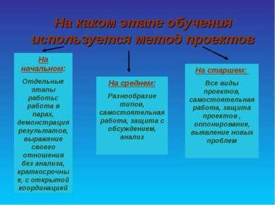 На каком этапе обучения используется метод проектов На начальном: Отдельные э...