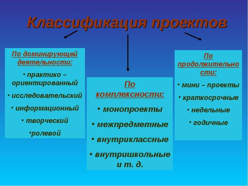 Классификация проектов По доминирующей деятельности: практико – ориентированн...