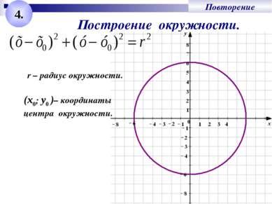 Повторение 4. Построение окружности. r – радиус окружности. (x0; у0 )– коорди...