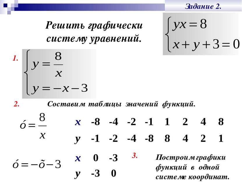 Задание 2. Решить графически систему уравнений. 1. 2. Построим графики функци...
