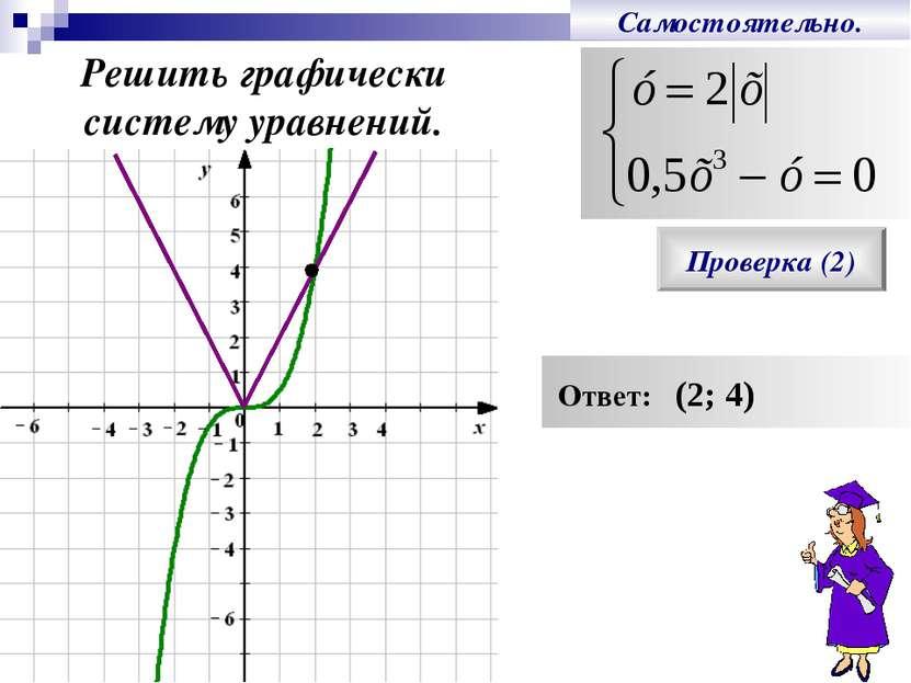 Самостоятельно. Решить графически систему уравнений. Проверка (2) Ответ: (2; 4)