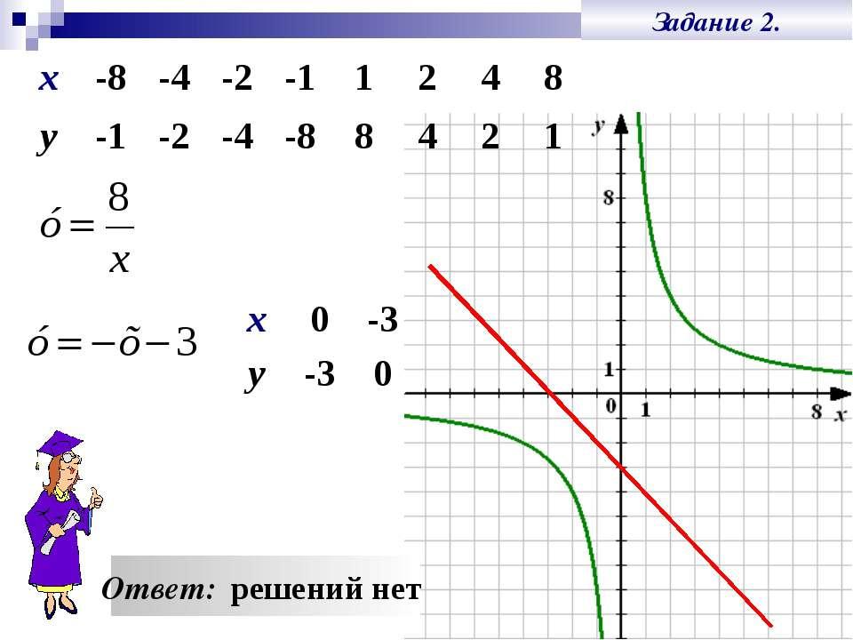 Задание 2. Ответ: решений нет х -8 -4 -2 -1 1 2 4 8 у -1 -2 -4 -8 8 4 2 1 х 0...