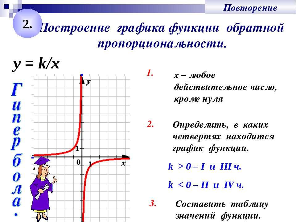 Построение графика функции обратной пропорциональности. 1. Определить, в каки...