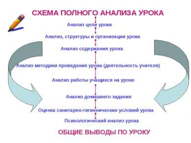 СХЕМА ПОЛНОГО АНАЛИЗА УРОКА Анализ цели урока Анализ, структуры и организации...