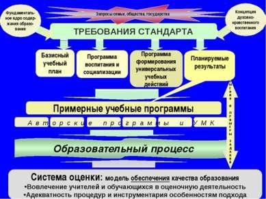 ТРЕБОВАНИЯ СТАНДАРТА Базисный учебный план Фундаменталь- ное ядро содер- жани...