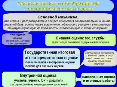 Обеспечение качества образования посредством системы оценки Внутренняя оценка...