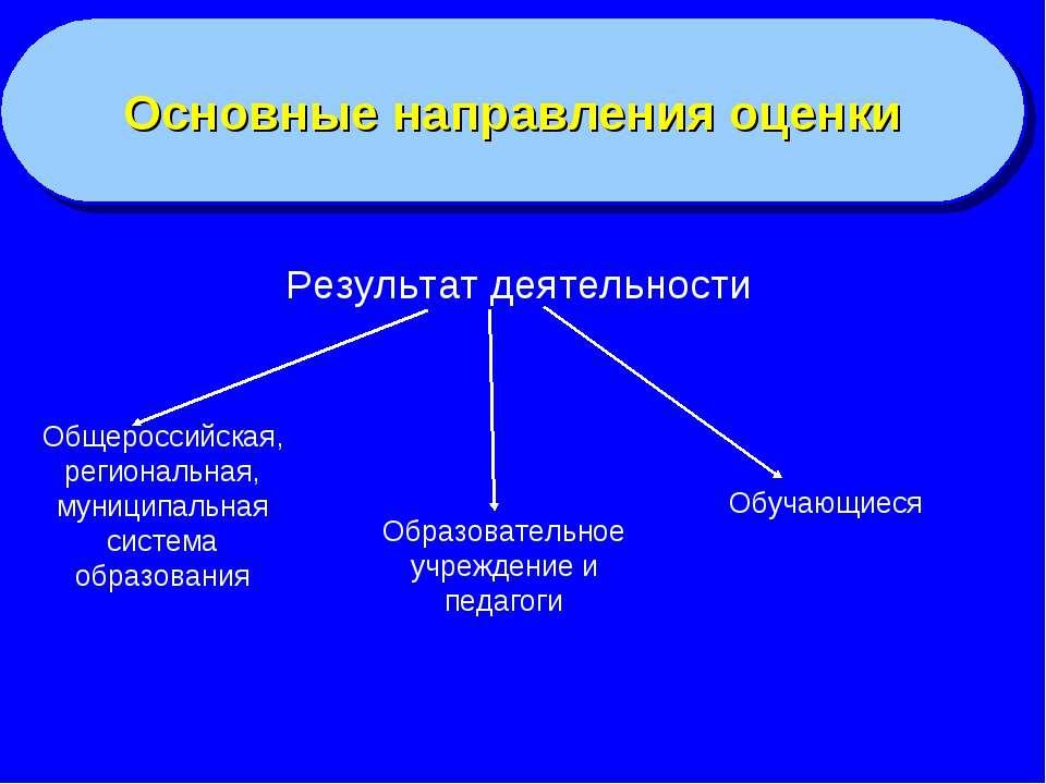 Основные направления оценки Результат деятельности Общероссийская, региональн...
