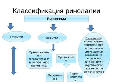 Классификация ринолалии Ринолалия Открытая Закрытая Смешанная- утечка воздуха...