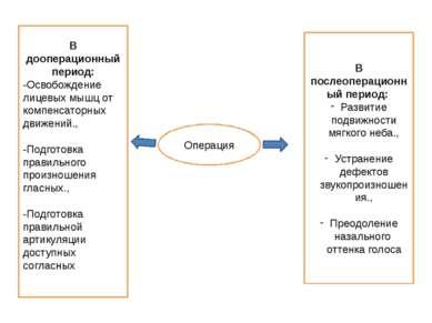 Операция В дооперационный период: -Освобождение лицевых мышц от компенсаторны...