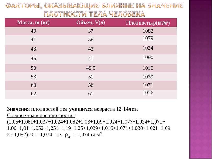 Значения плотностей тел учащихся возраста 12-14лет. Среднее значение плотност...