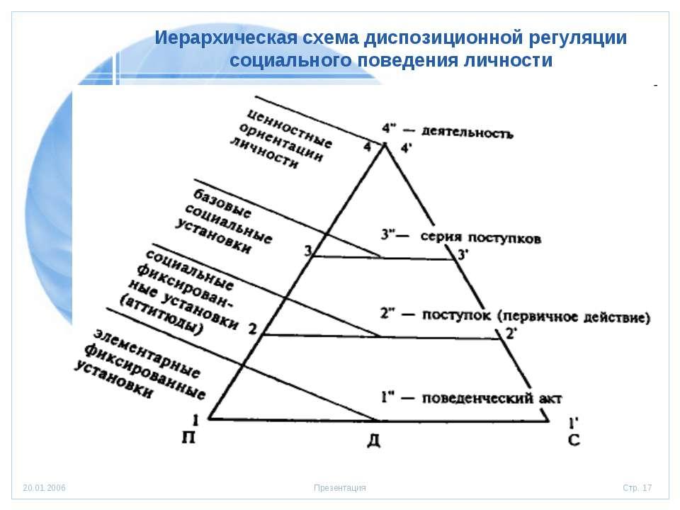 Иерархическая схема диспозиционной регуляции социального поведения личности С...
