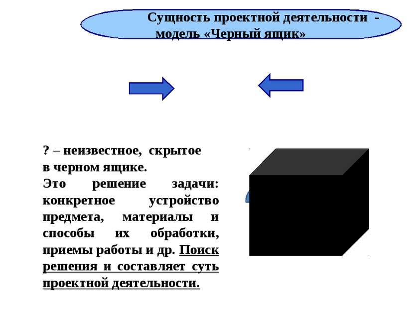 Условия (требования) Результат ? ? – неизвестное, скрытое в черном ящике. Это...